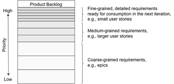 Backlog-prioritization